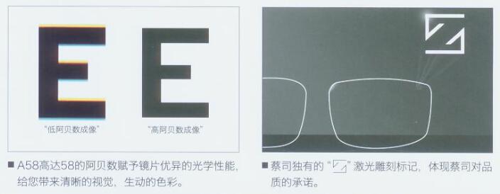蔡司a系列单光镜片